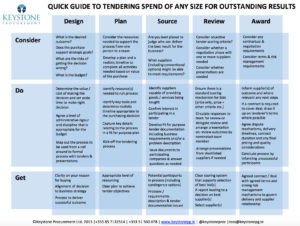 Quick Guide to Tendering