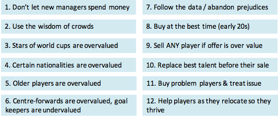 Rules for soccer transfers - Soccernomics