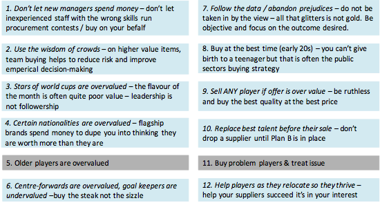 Rules for purchasing strategy - Keystone Procurement, inspired by Soccernomics